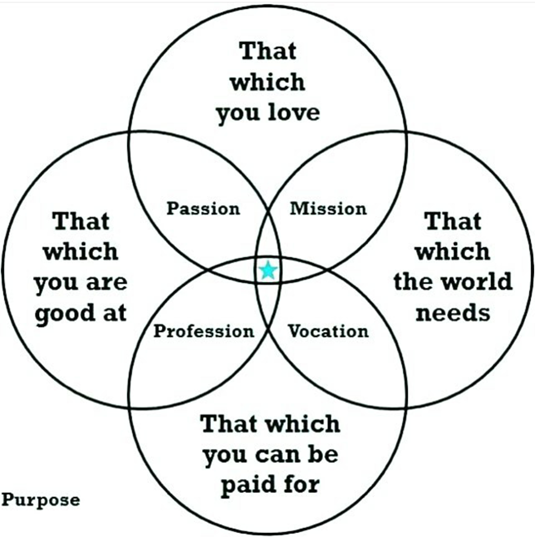 sweet spot of your purpose